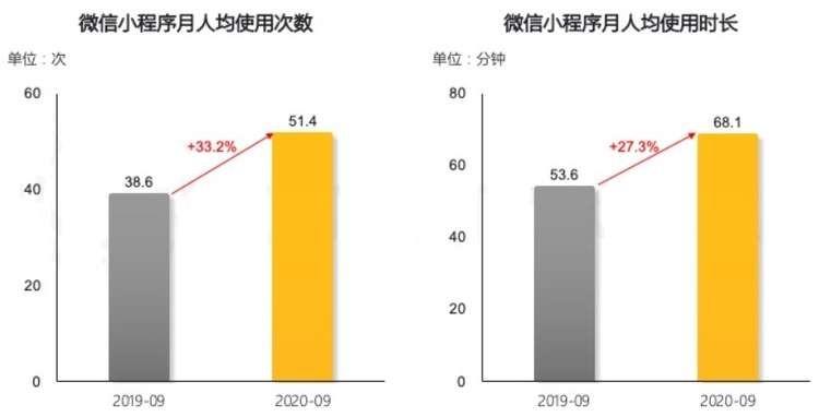 WeChatミニプログラム の個人利用頻度と一人当たりの月間平均利用時間のグラフ