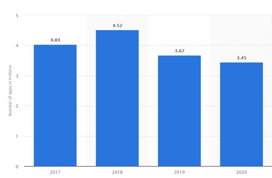 2017年から2020年中国のApp Storeでダウンロード利用可能な携帯アプリの数の変化のグラフ