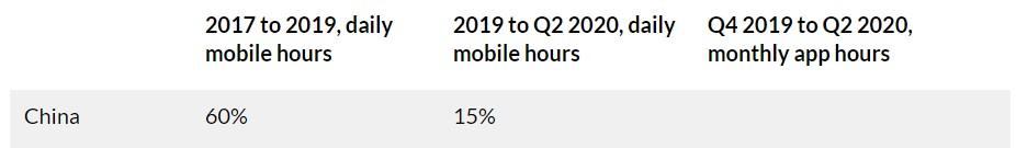中国ユーザーの1日あたりの従来型利用時間のグラフ