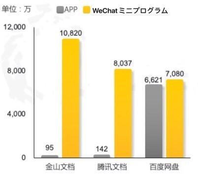 中国のオフィス指向業界 2020年9月の主要の3社アプリのユーザー数のグラフ