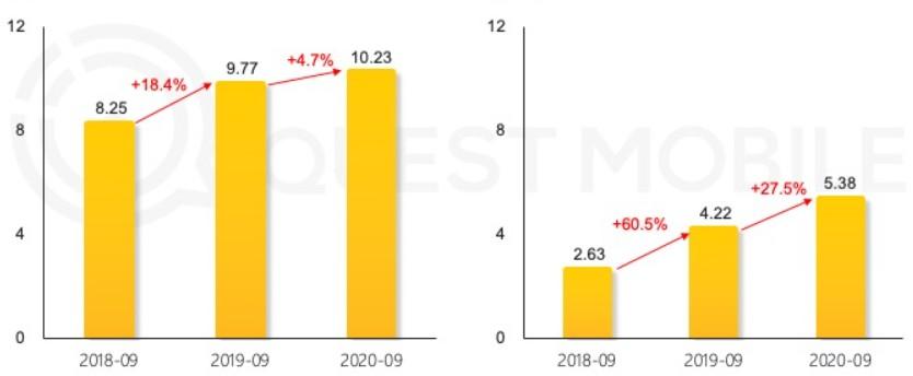中国のEC業界 従来型アプリのユーザー数伸びとWeChatミニプログラムのユーザー数伸びのグラフ